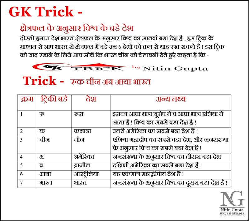 GK TRICK BIG COUNTRY BY AREA in HINDI